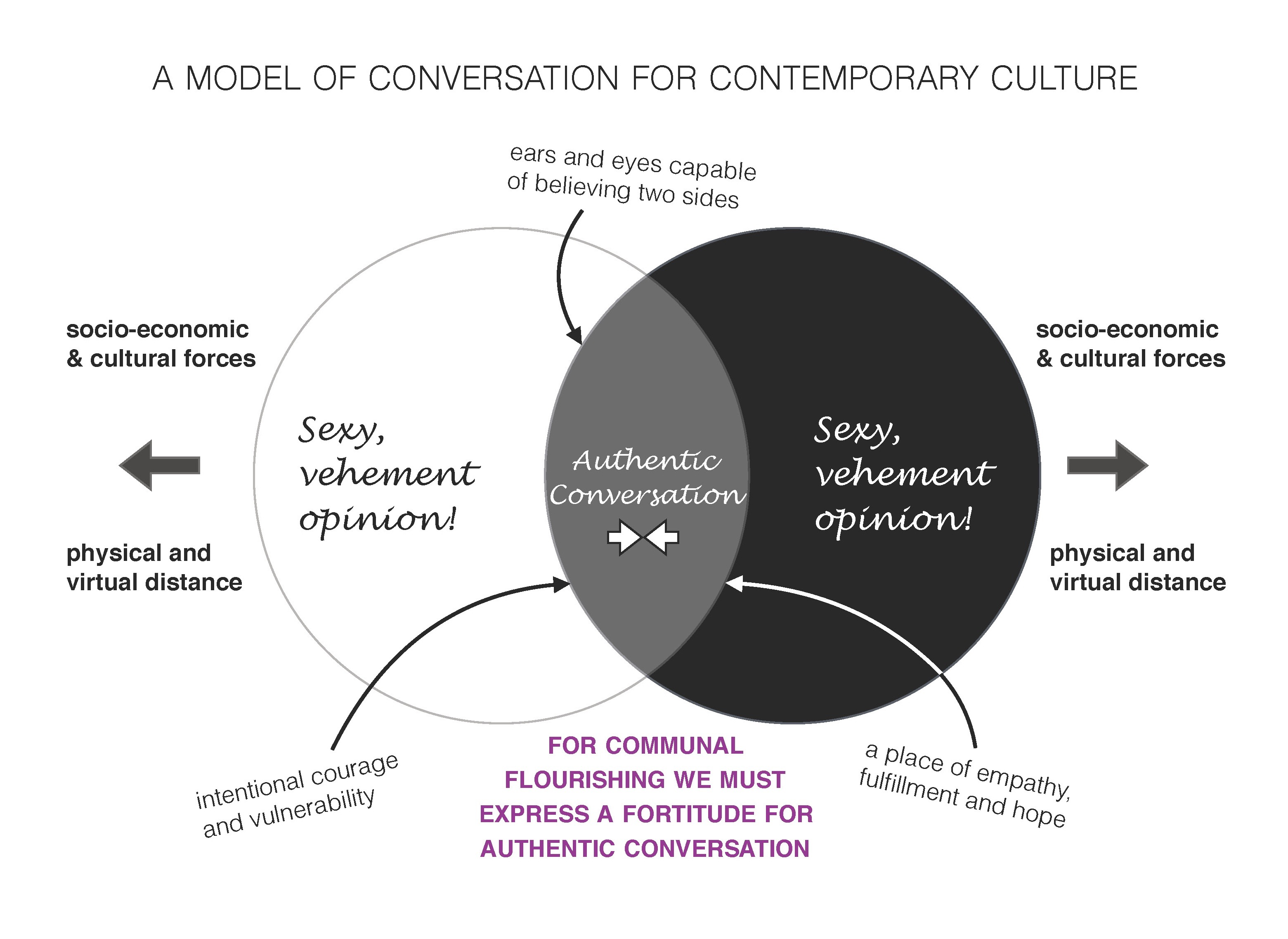 A Model of Conversation for Contemporary Culture